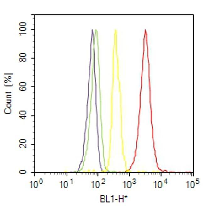 HK2 Antibody (700422) in Flow Cytometry