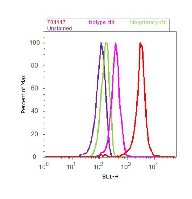 CXCL9 Antibody (701117) in Flow Cytometry