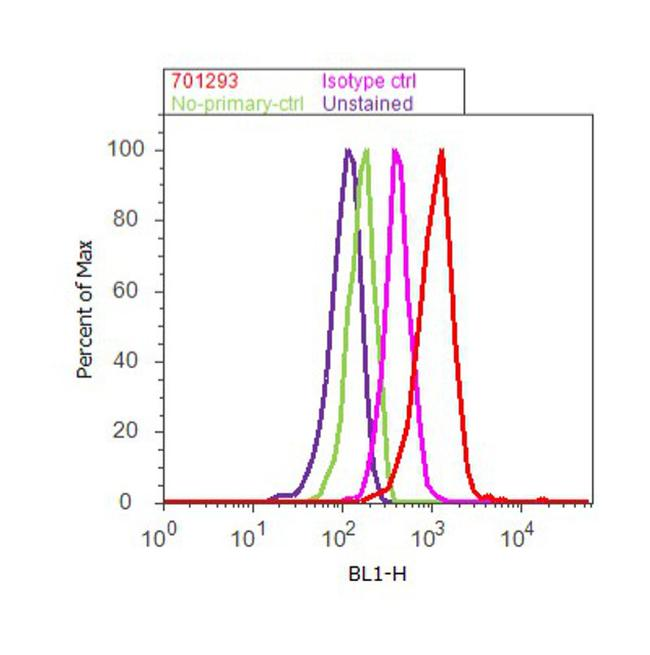ACTH Antibody (701293) in Flow Cytometry