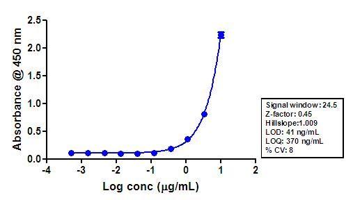 Tau Antibody (710080) in ELISA