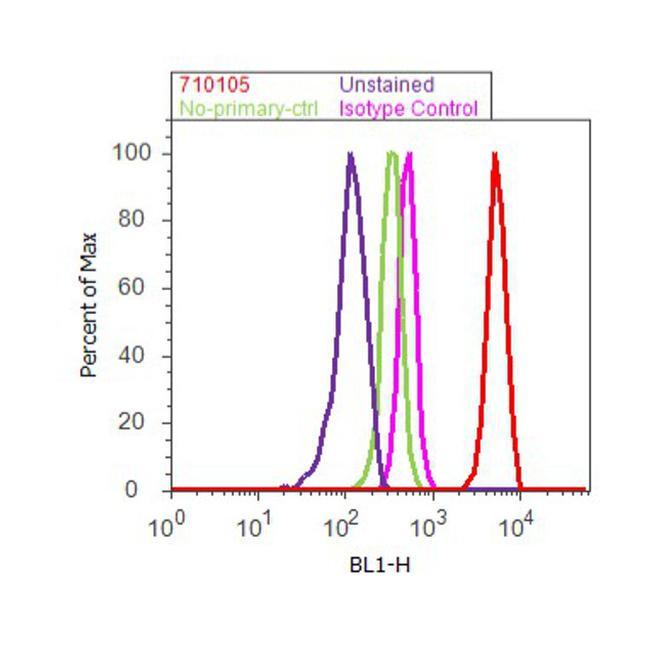 Phospho-AS160 (Thr642) Antibody (710105) in Flow Cytometry
