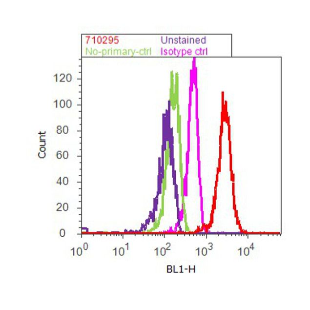 Phospho-IkB alpha (Ser32) Antibody (710295) in Flow Cytometry