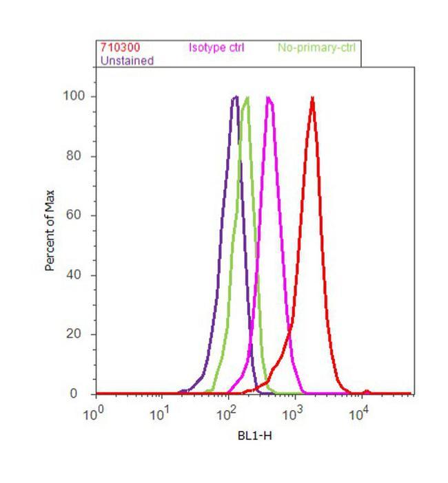 GDI1 Antibody (71-0300) in Flow Cytometry