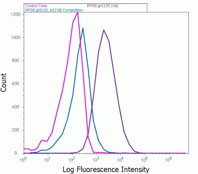Phospho-S6 (Ser235, Ser236) Antibody (710394) in Flow Cytometry