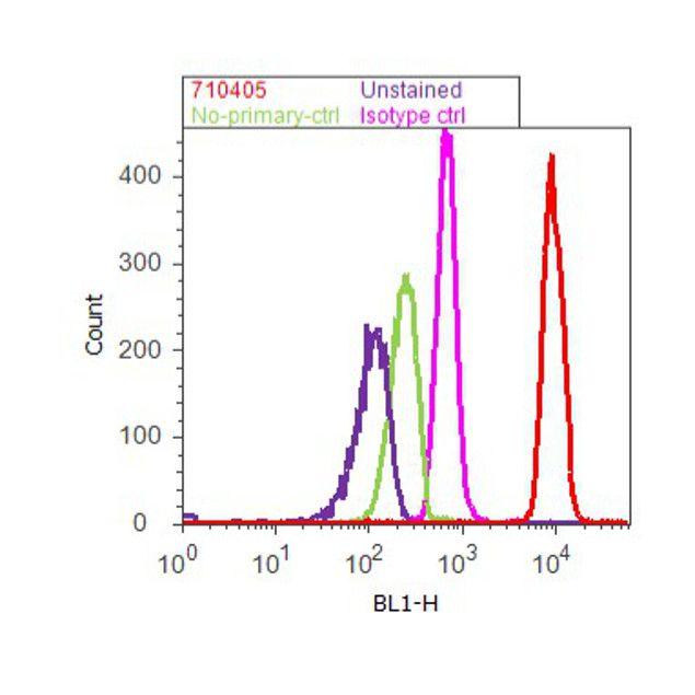 S6 Antibody (710405) in Flow Cytometry