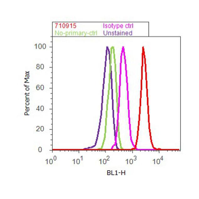 ATG4B Antibody (710915) in Flow Cytometry