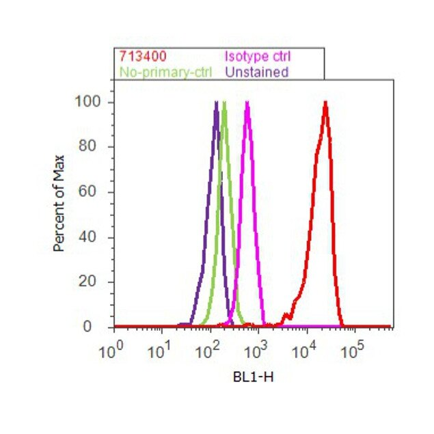 Annexin A1 Antibody (71-3400) in Flow Cytometry