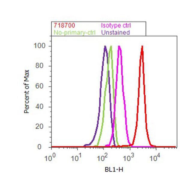 Cullin 1 Antibody (71-8700) in Flow Cytometry