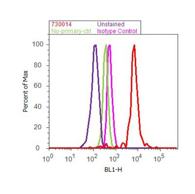 TSC2 Antibody (730014) in Flow Cytometry