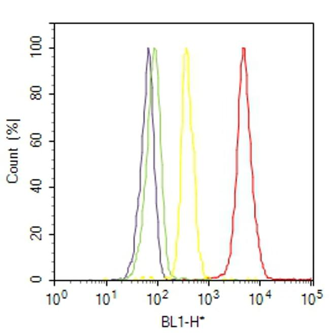 HP1 alpha Antibody (730019) in Flow Cytometry