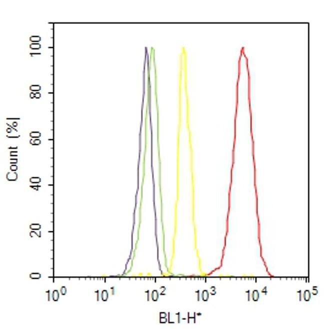 BRD3 Antibody (730024) in Flow Cytometry