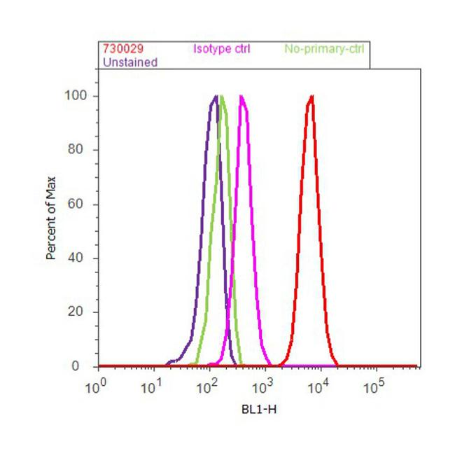 TRIM28 Antibody (730029) in Flow Cytometry