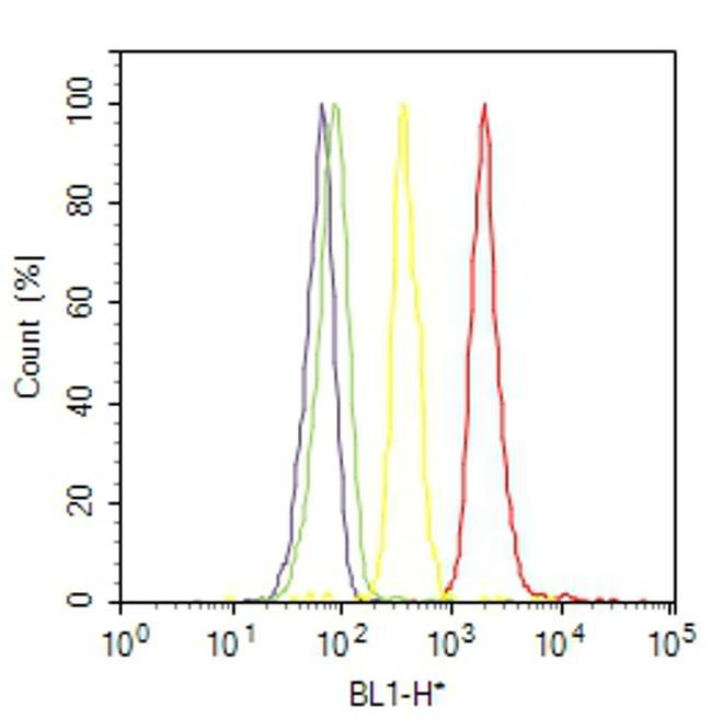 Mouse IgG (H+L) Cross-Adsorbed Secondary Antibody (A-11059) in Flow Cytometry