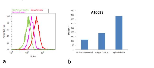 Mouse IgG (H+L) Highly Cross-Adsorbed Secondary Antibody (A10038) in Flow Cytometry