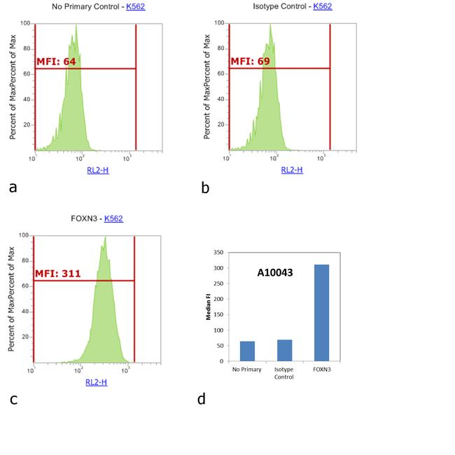 Rabbit IgG (H+L) Highly Cross-Adsorbed Secondary Antibody (A10043) in Flow Cytometry
