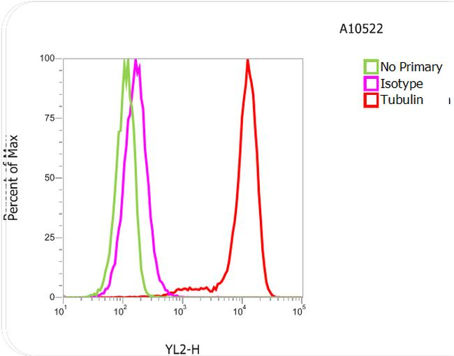 Rat IgG (H+L) Cross-Adsorbed Secondary Antibody (A10522) in Flow Cytometry
