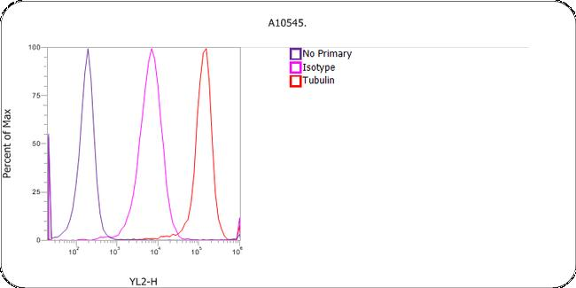 Rat IgG (H+L) Cross-Adsorbed Secondary Antibody (A10545) in Flow Cytometry