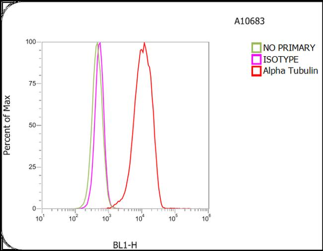 Mouse IgG / IgM (H+L) Secondary Antibody (A-10683) in Flow Cytometry