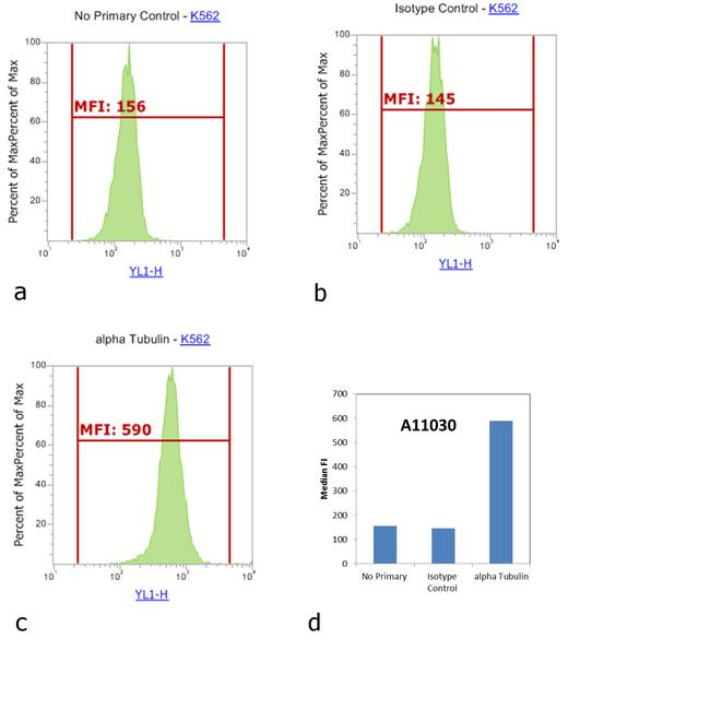 Mouse IgG (H+L) Highly Cross-Adsorbed Secondary Antibody (A-11030) in Flow Cytometry