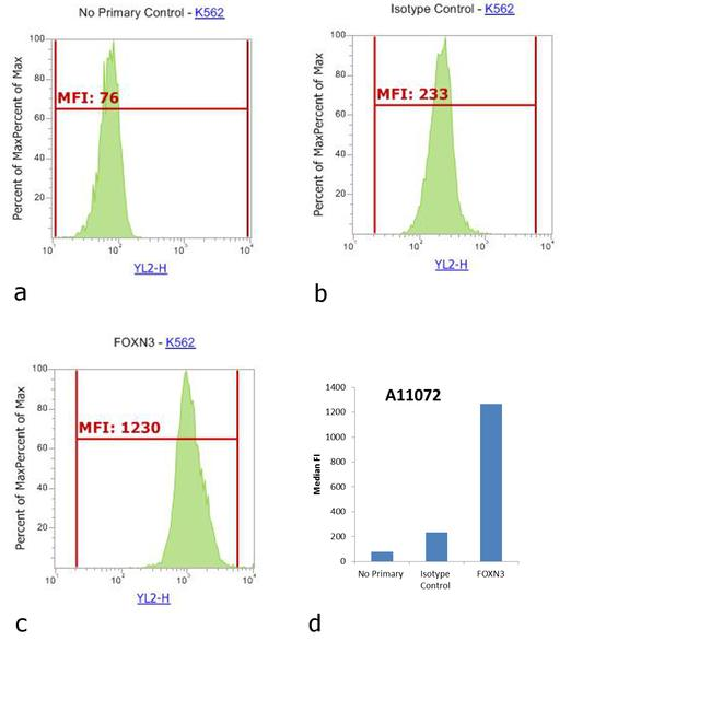 Rabbit IgG (H+L) Cross-Adsorbed Secondary Antibody (A-11072) in Flow Cytometry