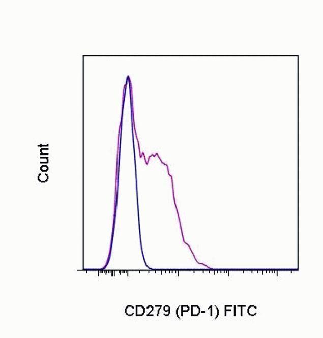 PD-1 Antibody (A14756)