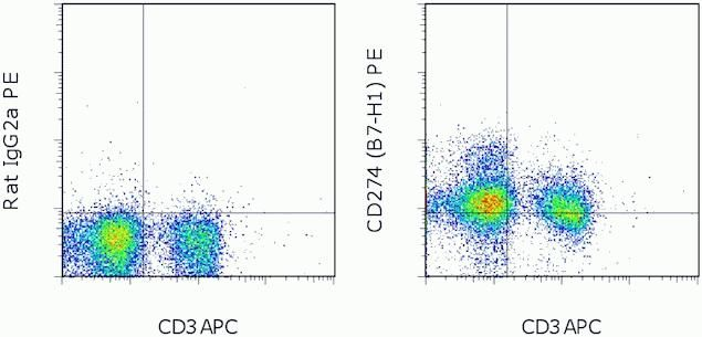 PD-L1 Antibody (A14764)