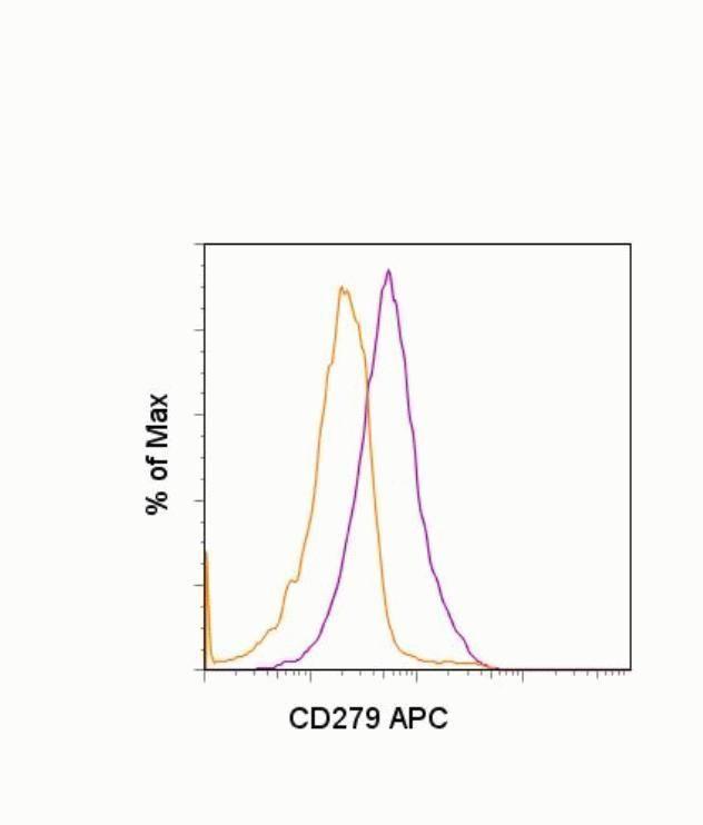 PD-1 Antibody (A14774)