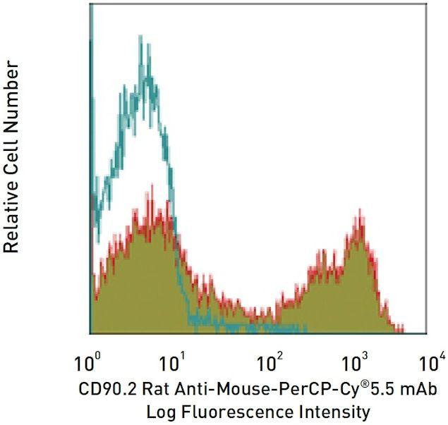 CD90.2 / Thy-1.2 Antibody (A14897)