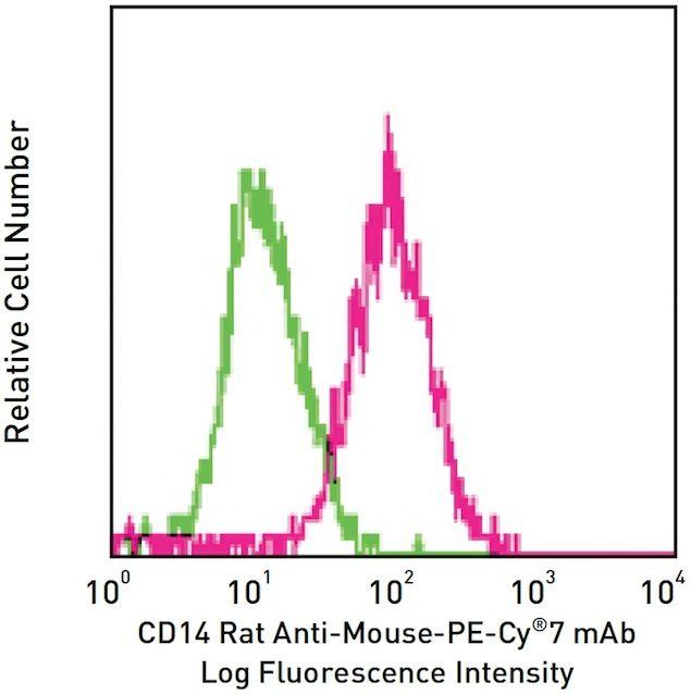 CD14 Antibody (A14920)