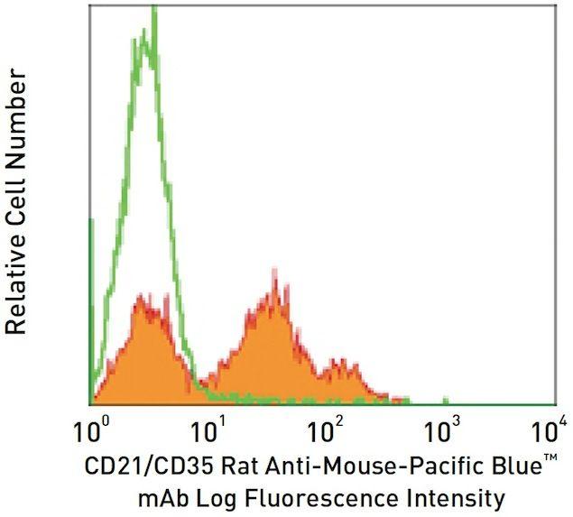CD21 / CR2 Antibody (A14923)