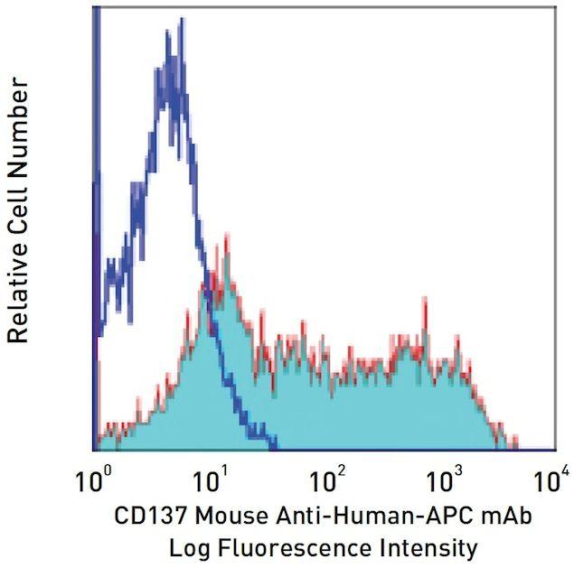 CD137 / TNFRSF9 Antibody (A14941)
