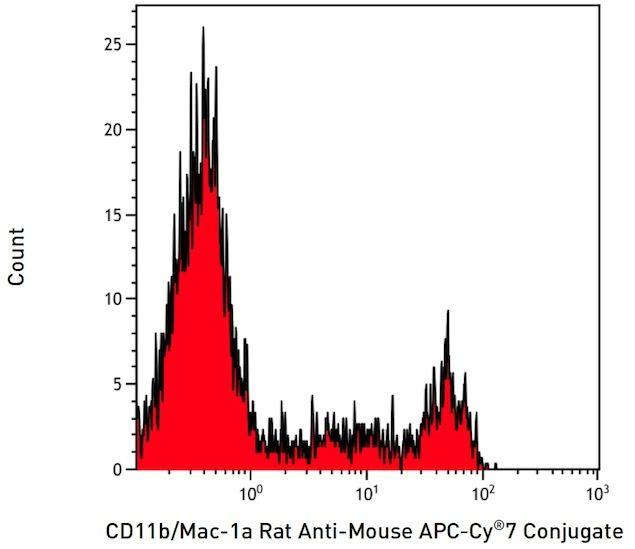 CD11b Antibody (A15390) in Flow Cytometry