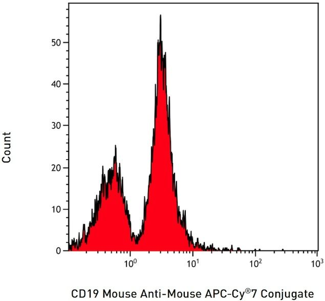 CD19 Antibody (A15391) in Flow Cytometry