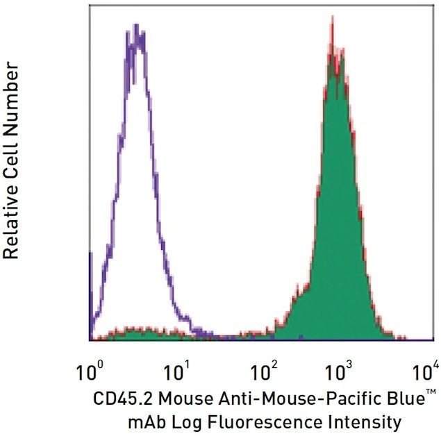 CD45 Antibody (A15394) in Flow Cytometry