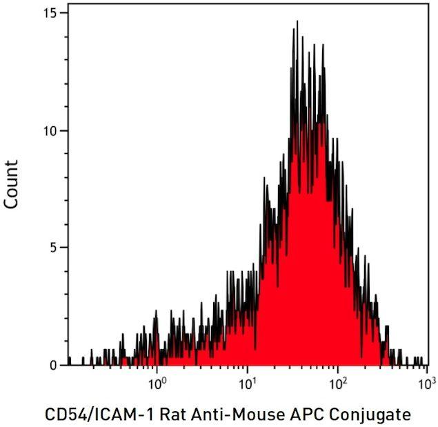 ICAM-1 Antibody (A15396) in Flow Cytometry