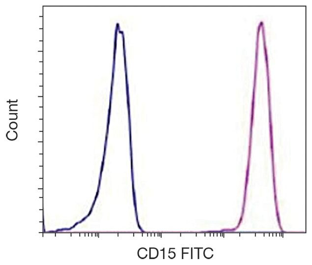SSEA1 Antibody (A15819)