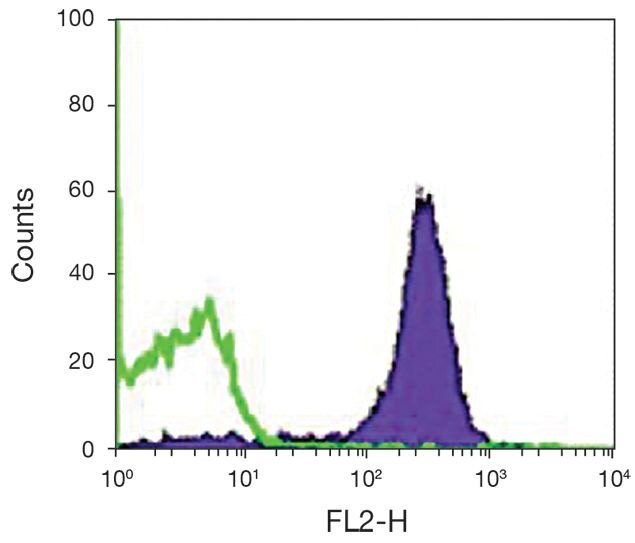 CD2 Antibody (A15824) in Flow Cytometry