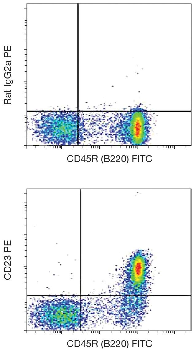 CD23 Antibody (A15835) in Flow Cytometry