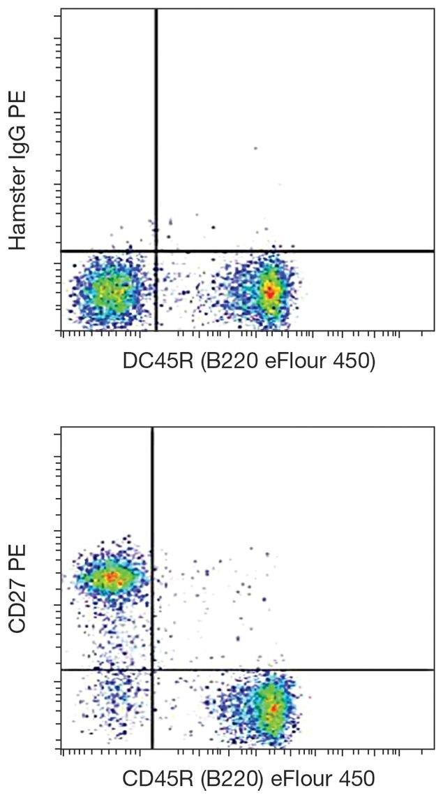 CD27 Antibody (A16198) in Flow Cytometry