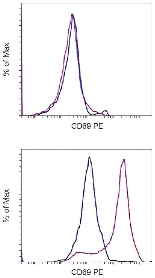 CD69 Antibody (A16342) in Flow Cytometry