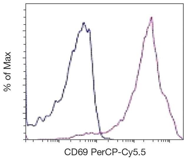 CD69 Antibody (A16367)
