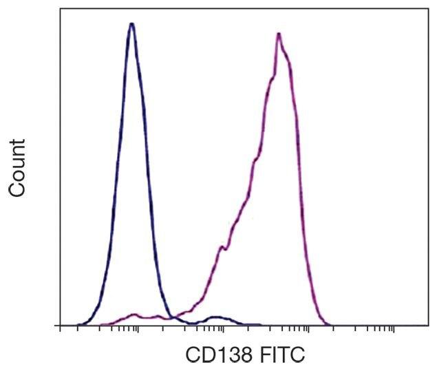 CD138 Antibody (A16379)