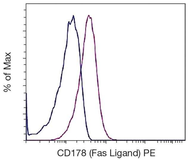 CD178 (FAS ligand) Antibody (A16403)