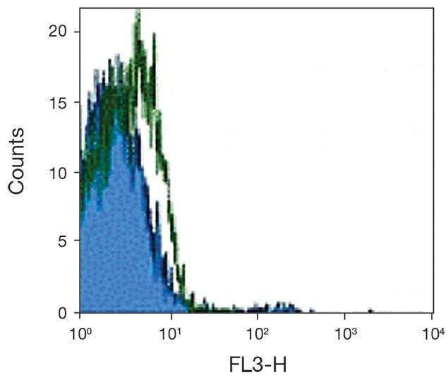 CD123 Antibody (A16422)
