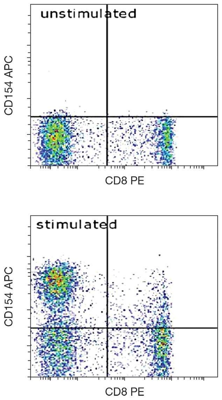 CD154 Antibody (A18385)
