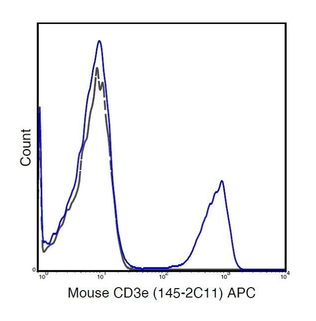 CD3e Antibody (A18605) in Flow Cytometry