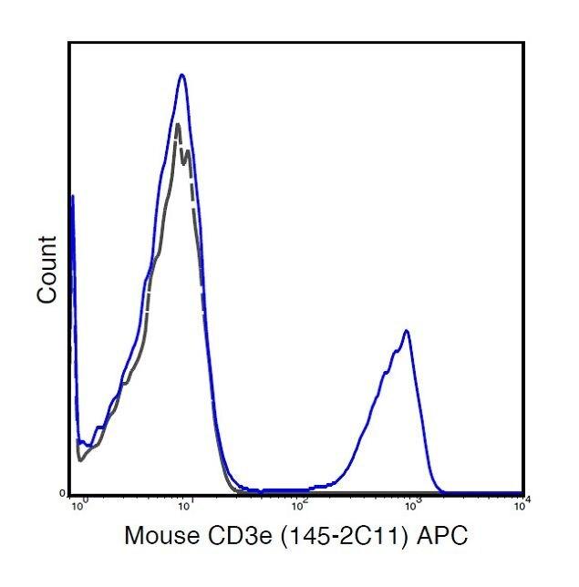 CD3e Antibody (A18605)