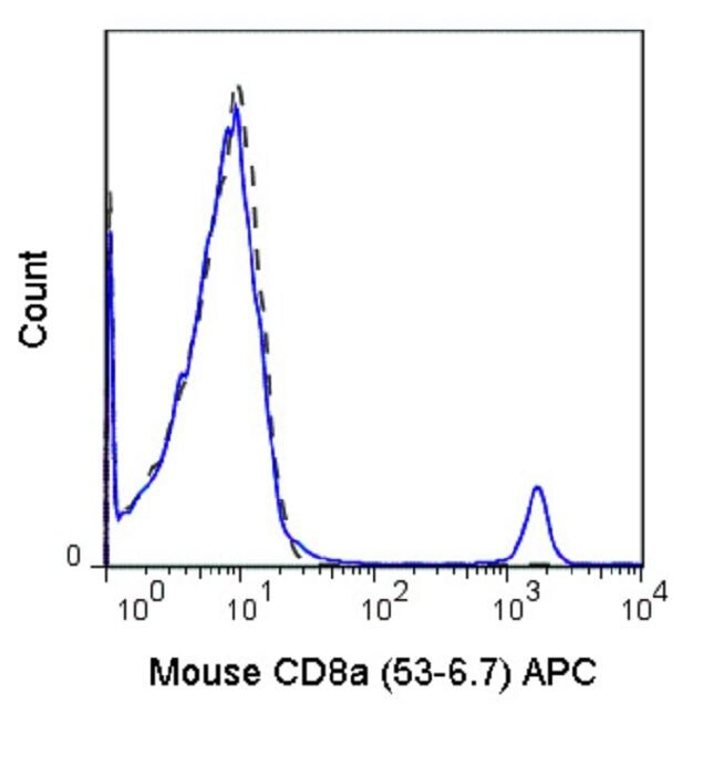 CD8 alpha Antibody (A18609) in Flow Cytometry