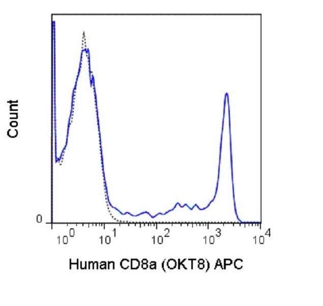 CD8 alpha Antibody (A18610) in Flow Cytometry