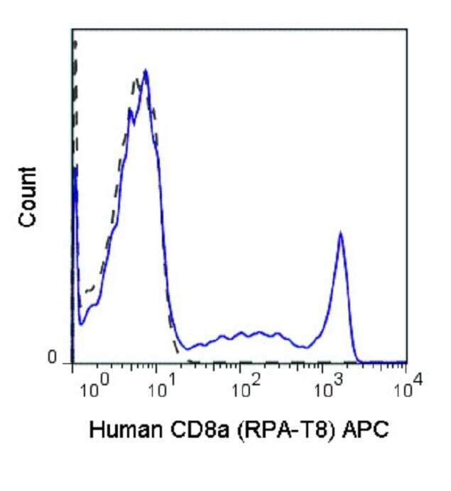 CD8 alpha Antibody (A18611) in Flow Cytometry